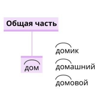 Что такое корень и однокоренные слова?
