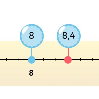 Сравнение дробей на оси