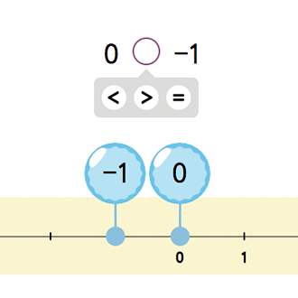 Сравнение целых чисел на оси