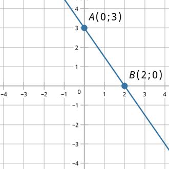 Как найти точки пересечения?
