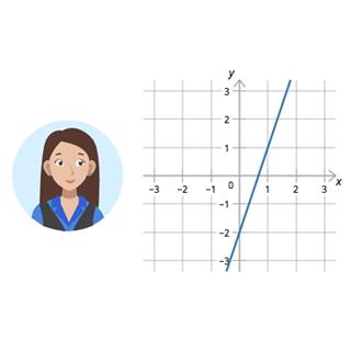 Коэффициенты в уравнении прямой