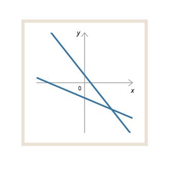 Расположение двух прямых