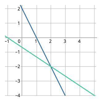 Точка пересечения прямых